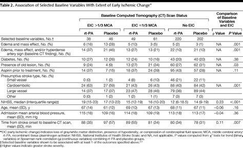 Lack Of Clinical Significance Of Early Ischemic Changes On