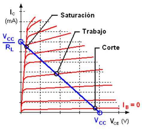 transistor bjt zona de corte transistor bipolar zona de corte 28 images transistor bjt en corte y saturacion 28 images