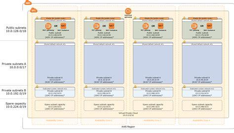 Aws Vpc Documentation