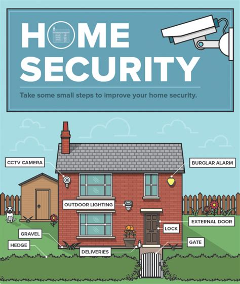 a landlord s guide to home security