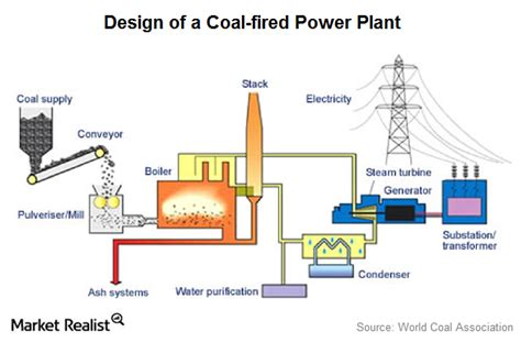 main parts of a thermal power plant working plant layout industry structure analysis coal fired power generation