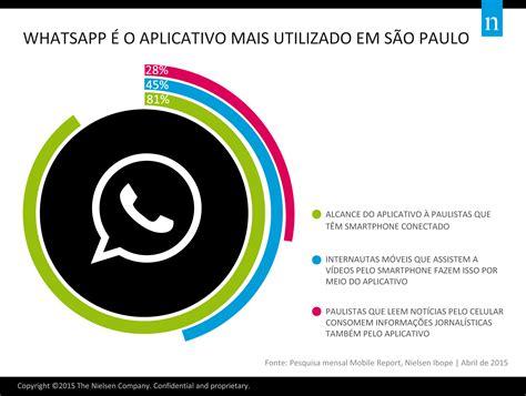 tutorial de uso whatsapp infogr 225 fico whatsapp 233 o aplicativo mais utilizado em s 227 o