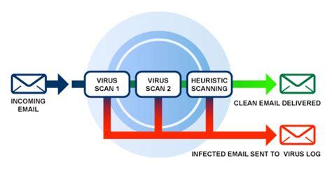 email yahoo kadaluarsa cara mengamankan komputer dari serangan virus
