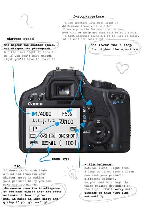 learning learning explained to your ã a guide learning photography basic diagram of a canon