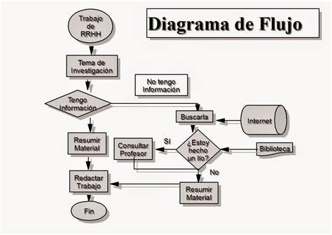 cadenas de markov un enfoque elemental pdf gesti 211 n por procesos diagrama de flujo