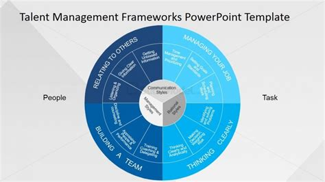 talent management template human resources powerpoint presentation slidemodel