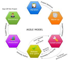 Model Software agile software development life cycle