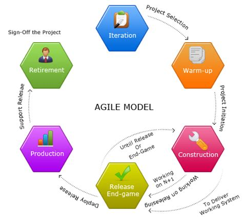 Agile Process Model Diagram