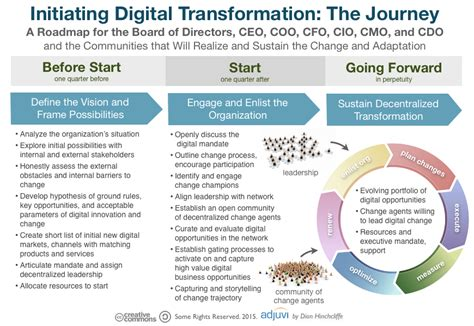 digital transformation build your organization s future for the innovation age books initiating digital transformation the journey for board