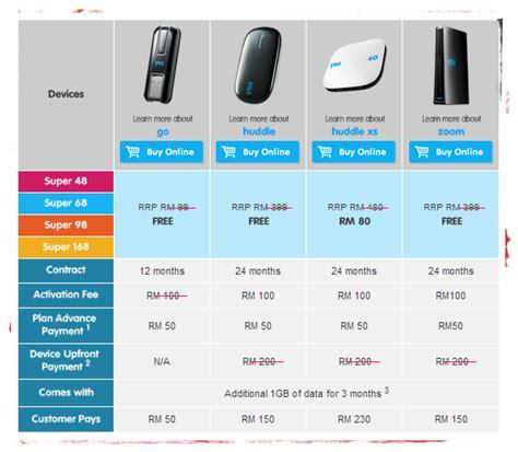 Wifi Yes bagi yes 4g plan yang diberi mahal sedikit berbanding maxis plan images frompo