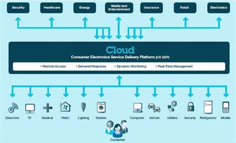 cloud an enabler for a smarter home cloud computing news