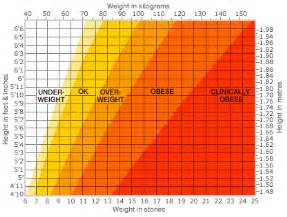 Ideal Picture Height by Healthy Weight Chart Height And Weight Chart