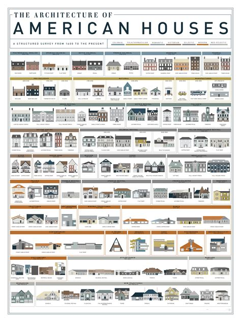 american home design news chart the fascinating evolution of american houses over