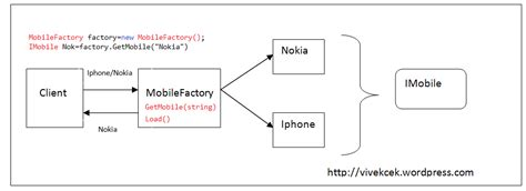 factory pattern vs abstract factory simple factory vs factory method vs abstract factory by