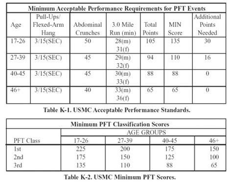 navy new prt standards military strength conditioning weekly exercise plan