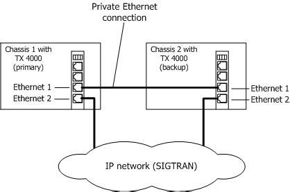 Dialogic 174 Tx 4000 Pci Ss7 Network Interface Board