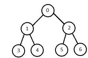 tutorialspoint artificial intelligence ai popular search algorithms tech spider
