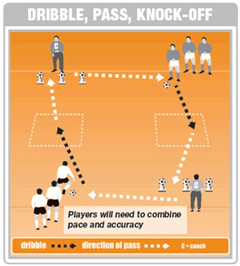 dribbling and passing soccer drill soccer coach weekly