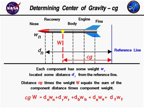 finding the center of gravity of a boat ballistics center of mass location on any popular rocket