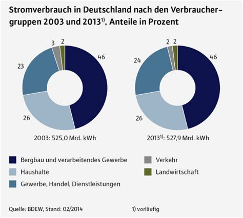 Wieviel Strom Verbraucht Ein Zwei Personen Haushalt 2614 by Stromverbrauch Im Haushalt Richtwerte Daten Fakten