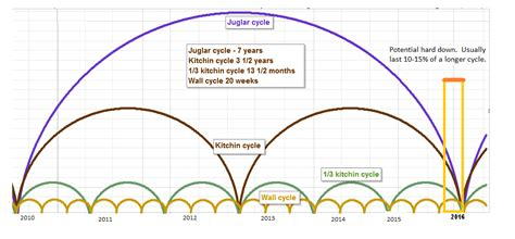 swing trade cycles swing trade cycles nov 5 2015 long term outlook
