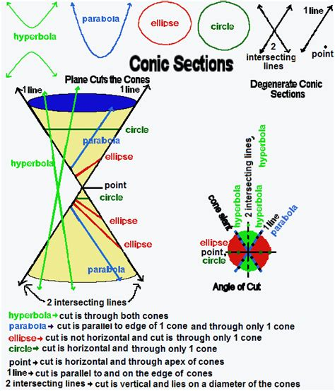 conic sections video conics from a traditional standpoint