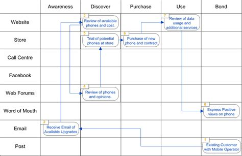mobile phone purchase can a customer journey lead to data enlightenment