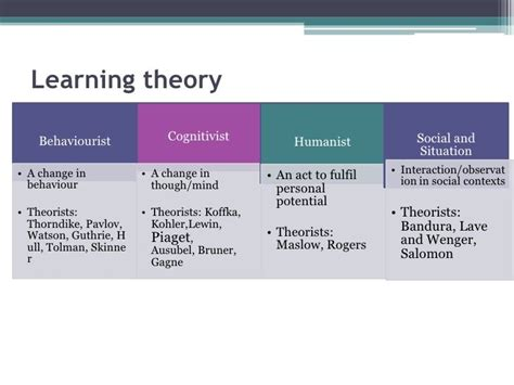 The Ories Of Learning 8 best images about humanistic learning on constructivism communication theory and