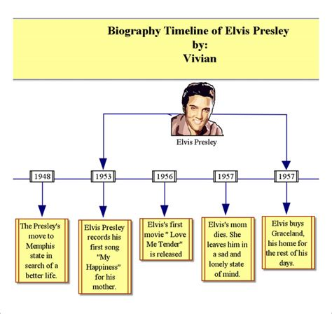 Biography Graphic Organizer Timeline | 6 biography timeline templates free word excel format