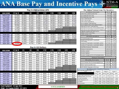 world military military base pay afghan national army base and incentive pay chart public