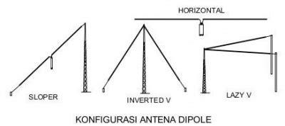 membuat antena tv segala arah lengkap gambaran umum antenna amatir radio speedywiki
