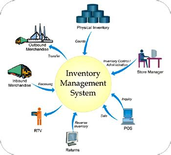 pligg content management system finance on a car girls room idea business should invest in inventory management software