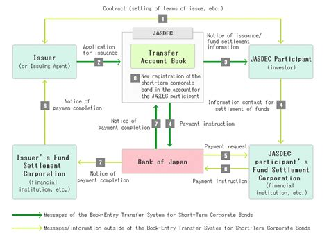 issuance process