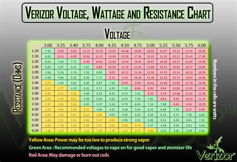 resistor voltage chart 301 moved permanently