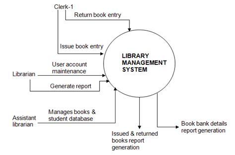 data flow diagram exle library management system how to do a data flow diagram for a library management