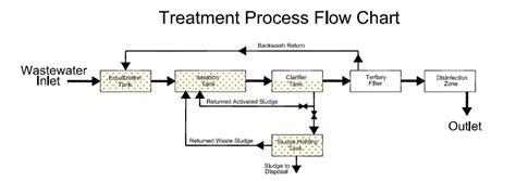 sewage treatment flow diagram decentralized package wastewater treatment plants