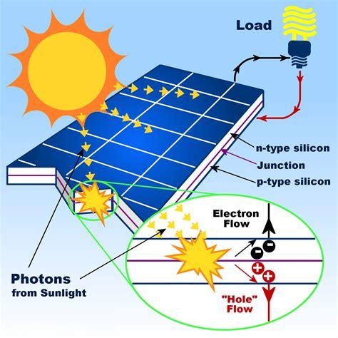 how solar panels solar ruaha energy
