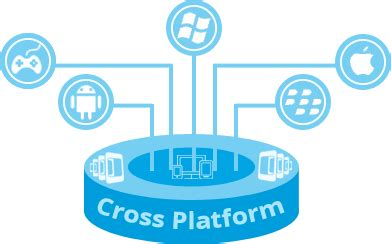 cross mobile platform development how i select best mobile app development platform it