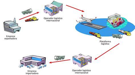 administracion de cadena de suministro y logistica log 237 stica y distribuci 243 n internacional cargo flores