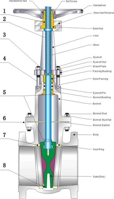gate valve diagram hydrant parts diagram free engine image for
