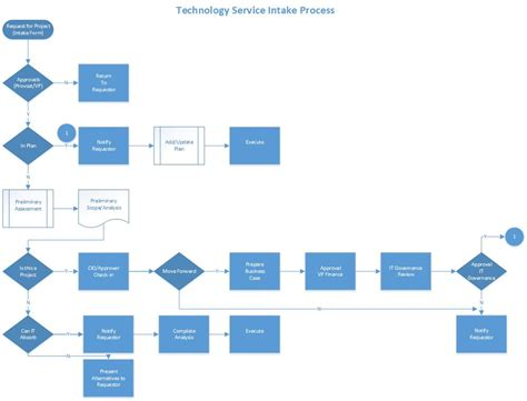 Intake Flow Process Work Intake Process Template