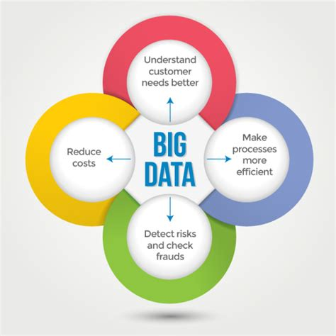 bid data best ways to increase business productivity with big data