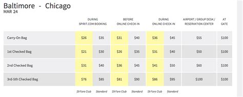 spirit baggage fees spirit airlines drops some baggage fees for active duty