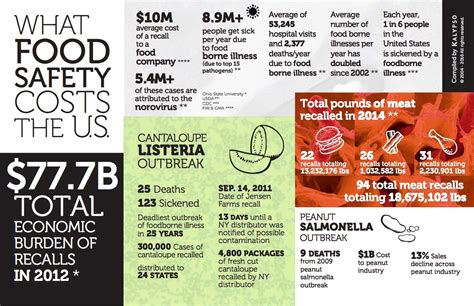 Is Uh Not Swallowing Uh Food by Infographic What Food Safety Costs The U S Viewpoints