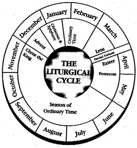Exceptional Highland Community Church #2: Liturgicalcycle.gif