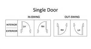 handing charts for door swing direction