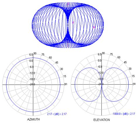 radiation pattern shape half wave dipole antenna radiation pattern physics forums
