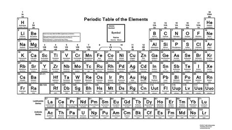 periodic table of the elements accepted atomic masses