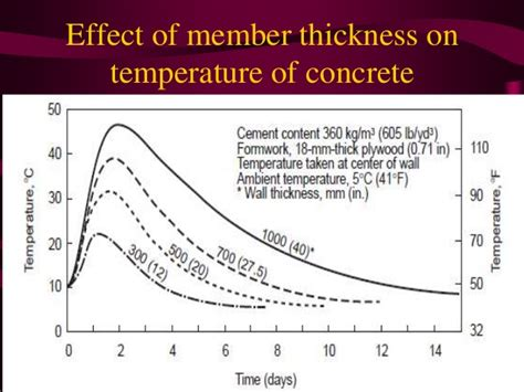 influence of temperature on the strength of concrete classic reprint books hydration of cement