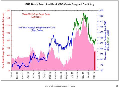 cds spreads banken beleggen op de golven bankencrisis in europa afgelopen